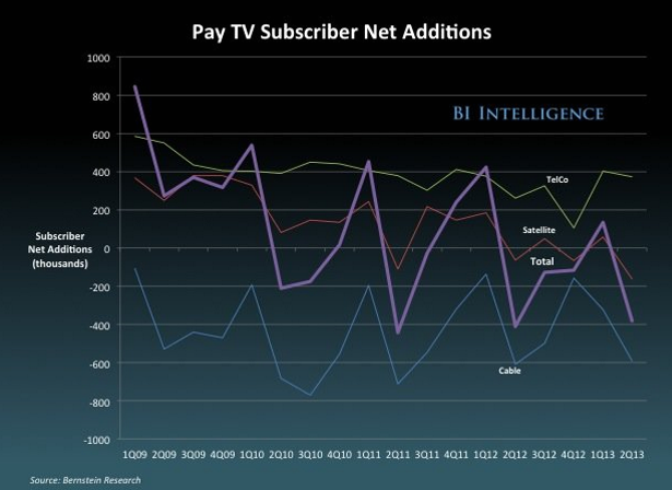 Pay-TV Net Subscribers